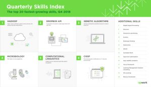 Upwork releases latest Skills Index, ranking the 20