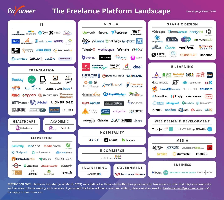 Freelance News, Freelancing Resources, Freelancing Tips, Freelancing Platforms, Freelance Upwork
